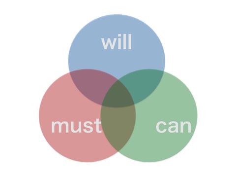 モチベーションを上げる方程式