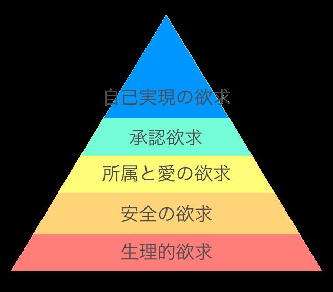 マズロー欲求五段階説